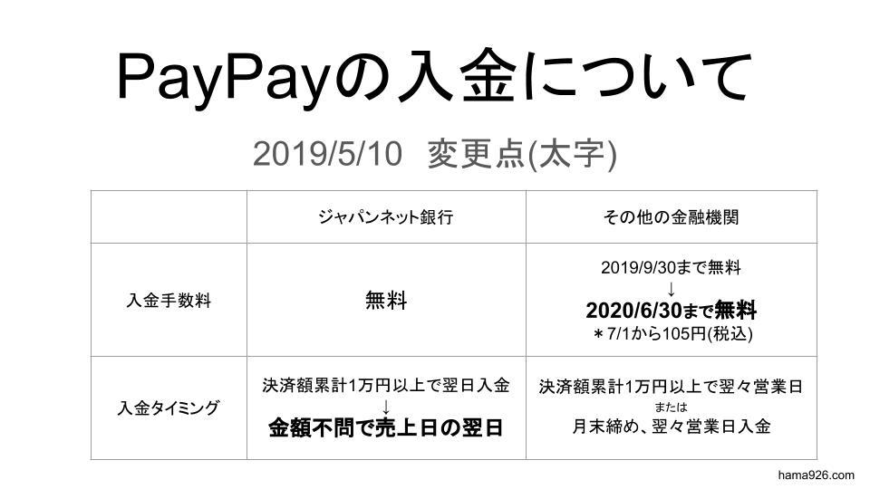 2019年5月のPayPay入金についての変更部分2点